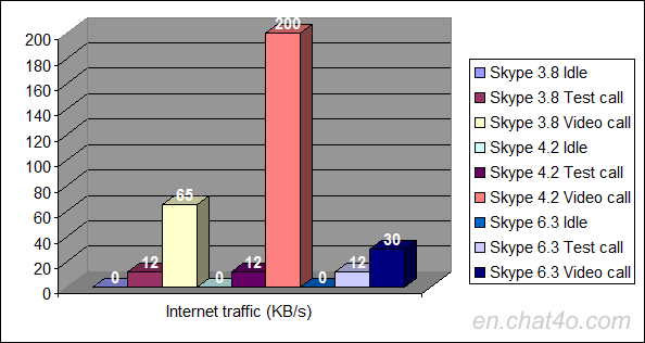 Internet traffic usage with different versions of Skype